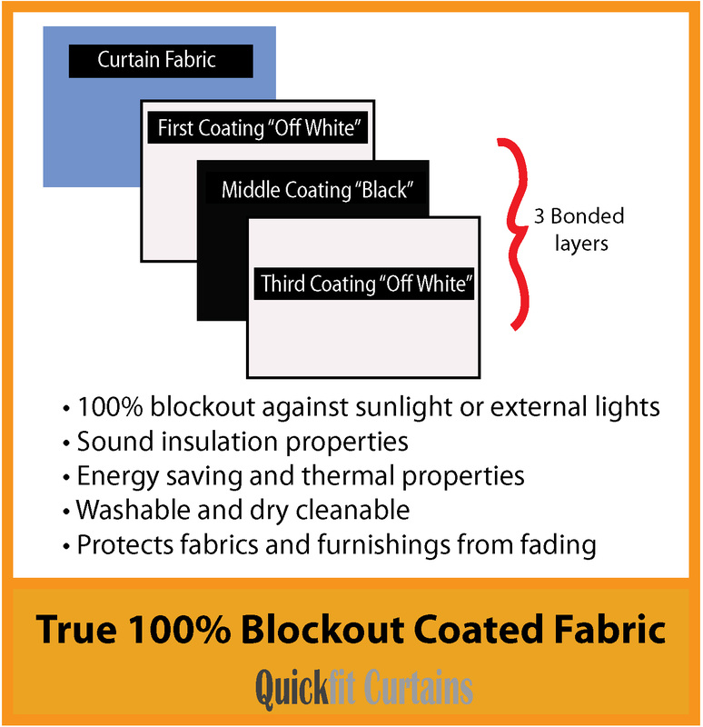 A 3 pass Coated 100% Blockout fabric has a thermal coating applied to the reverse of the fabric. This coating is applied in 3 layers. The first layer is white, the middle layer is black or silver and the outside or last layer is white. It is these 3 layers and in particular the central black or silver layer that provides the light blocking properties of a 100% blockout curtain