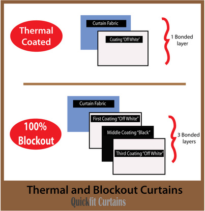 A 1 pass thermal coated blockout fabric has 1 white layer of thermal coating applied to the reverse of the fabric. A 3 Pass full 100% Blockout fabric has 3 layers. The first and 3rd layers are white and the middle layer is black or silver colour. It is the middle layer that makes this type of fabric a light blocking as well as thermal curtain. 3 pass coated fabrics are a superior blockout to the 1 pass thermal. They provide better light and thermal properties than a 1 pass coated blockout curtain fabric